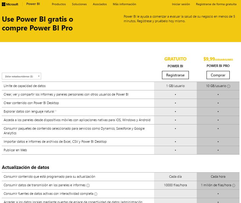Power BI… ¿cuesta ono?