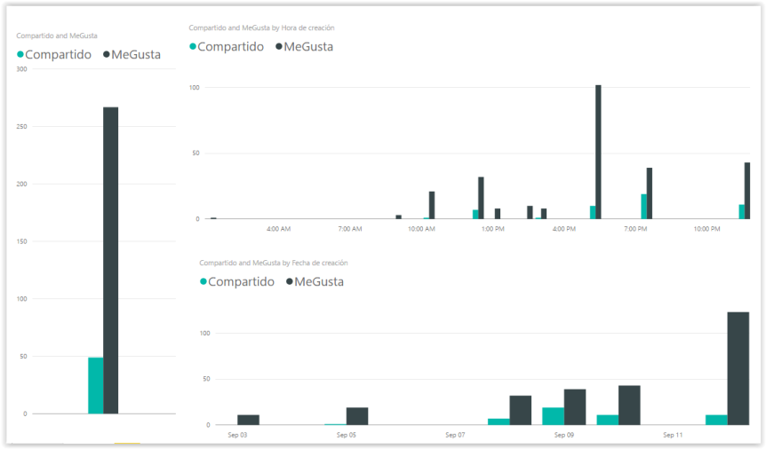Demo: Análisis de una página en Facebook (parte2)